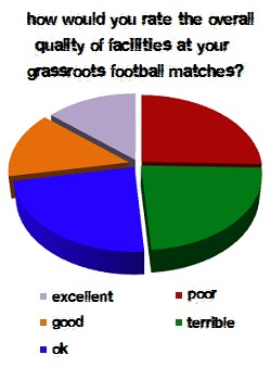 Club Website facilities poll - April 2013