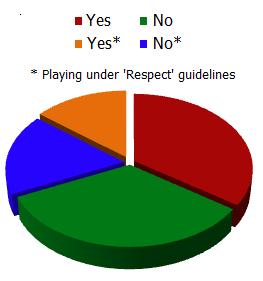 Poll - Respect