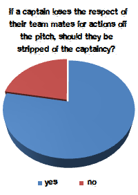 CW poll: captain