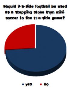 Club Website 9v9 poll result