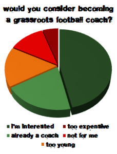Poll result: Would you consider qualifying to become a grassroots football coach?